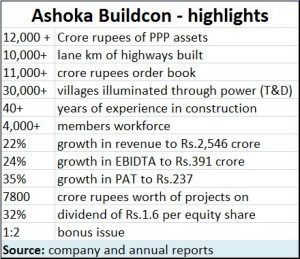 2018-10-29_Ashoka-Buildcon-highlights