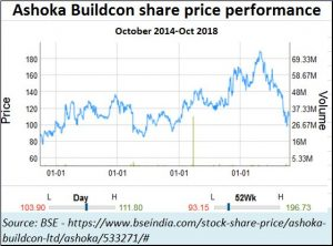 2018-10-29_Ashoka-Buildcon-shareprice