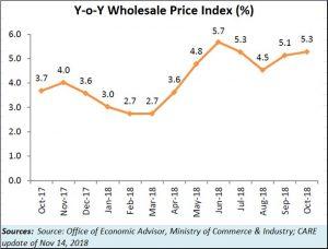 2018-11-14_WPI-inflation