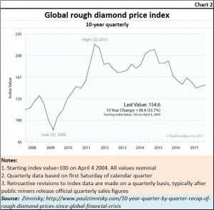 2018-11-18_diamonds-rough-prices