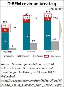 2018-11-27_Nasscom-Outsourcing-revenues