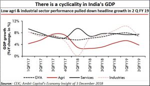 2018-12-07_India-GDP-cyclicality