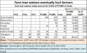 2018-12-16_farm-loan-waivers