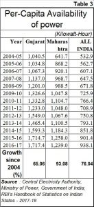 2018-12-19_3-Gujarat-per-capita