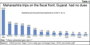 2018-12-19_4-Gujarat-power-finances