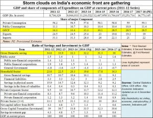 2018-12-20_-storm-clouds-Indian-Economy