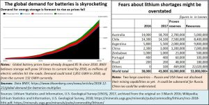 2018-12-27_Batteries-and-lithium