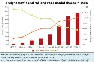 2019-01-02_Indian-Railways-modal-share-road-rail