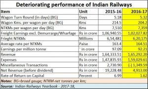 2019-01-02_Indian-Railways-worsening-performance