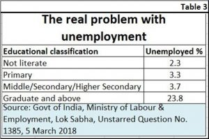2019-01-14_3-educated-unemployed