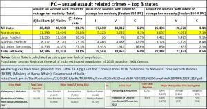 2019-01-24_Maharashtra-sex-crimes