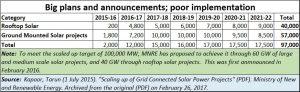 2019-01-27_rooftop-solar-schedule