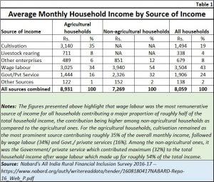 2019-02-03_Budget-2019-nabard-farmer-income