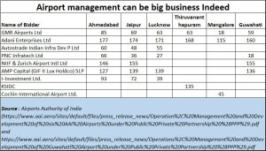 2019-02-17_Adani-Airport-management
