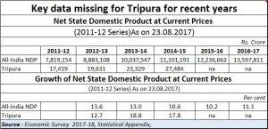 2019-02-27_Tripura-NSDP