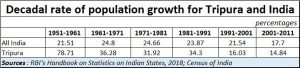 2019-02-27_Tripura-Population-decadal-growth