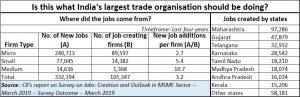 2019-03-14_CII-job-creation