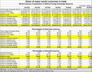 2019-04-27_Share-major-currencies-trade