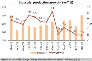 2019-05-12_IIP-chart