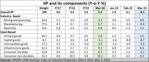 2019-05-12_IIP-components