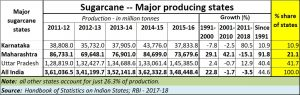 2019-06-09_sugarcane-producing-states