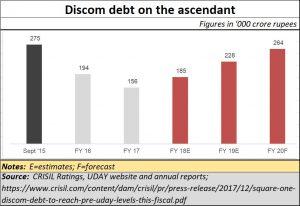 2019-06_discom-debt