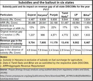 2019-06_power-subsidy-prayas-table