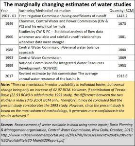 2019-07-07_water-estimates-in-India