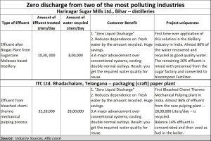 2019-07-09_zero-discharge-water-treatment-solutions