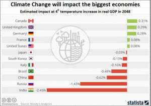 2019-07-21_climate-change-statista