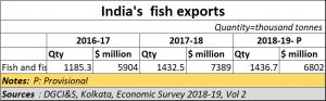2019-07-27_desalination-fish-exports