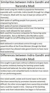 2019-08-12_Forbes-Indira-Gandhi-and-Modi