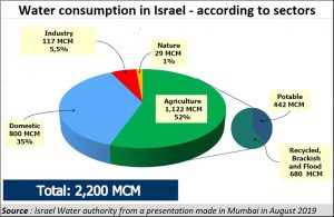2019-08-28_water-consumption-in-Israel