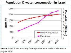 2019-08-28_water-israel-population-water-consumption