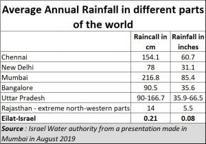 2019-08-28_water-rainfall-different-places