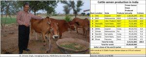 2019-09-25_Cattle-semen-Onveer-Singh