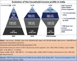 2019-10-03_India-consumption-story