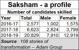 2019-10-09_Adani-Saksham-skill-development