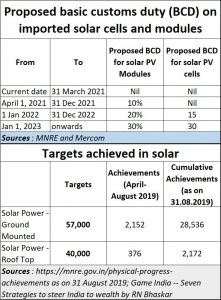 2019-10-10_solar-import-duties-chievements-targets