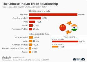 2019-10-14_China-India-trade