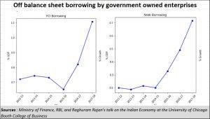 2019-10-25_off-balance-sheet-funding