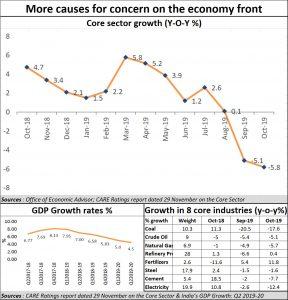 2019-12-05_Indian-economy-worsening