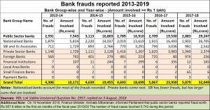 2019-12-19_Bank-frauds