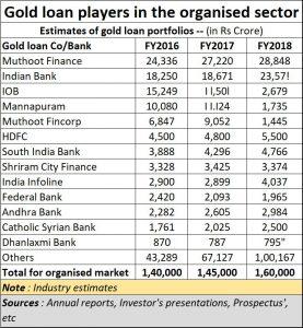 2020-01-09_gold-loan