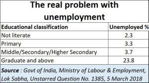 2020-01-10_education-unemployability