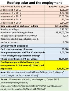 2020-01-25_rooftop-solar-and-employment