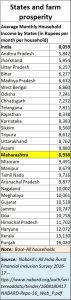 2020-01-13_Nabard-agri-farm-income-states