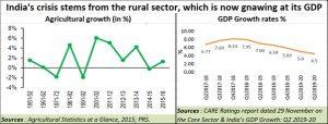 2020-01-13_agri-GDP