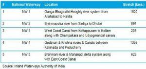 2020-02-01_budget2020-waterways