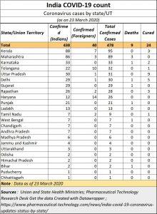2020-03-22_Coronavirus-India-count